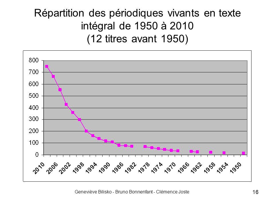 Geneviève Bilisko - Bruno Bonnenfant - Clémence Joste 16 Répartition des périodiques vivants en texte intégral de 1950 à 2010 (12 titres avant 1950)