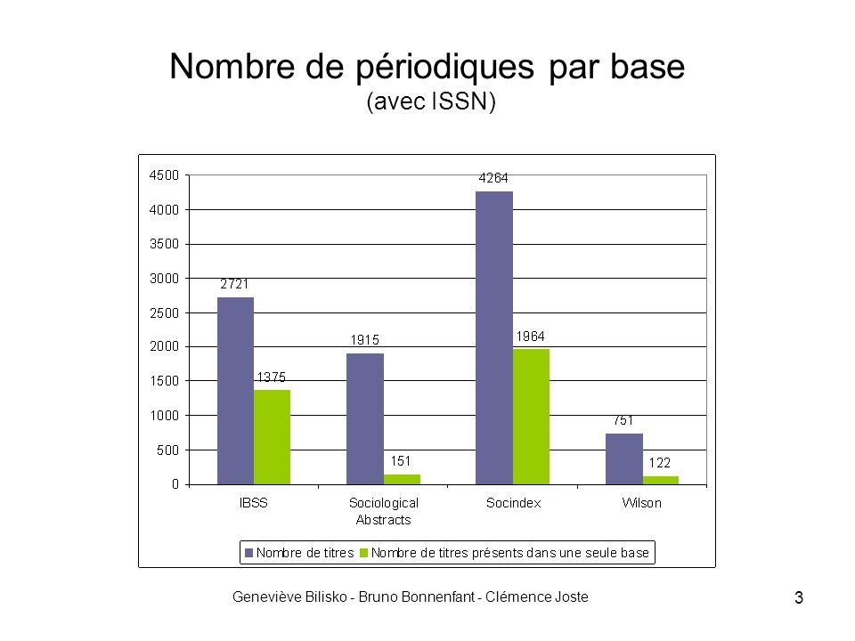 Geneviève Bilisko - Bruno Bonnenfant - Clémence Joste 3 Nombre de périodiques par base (avec ISSN)