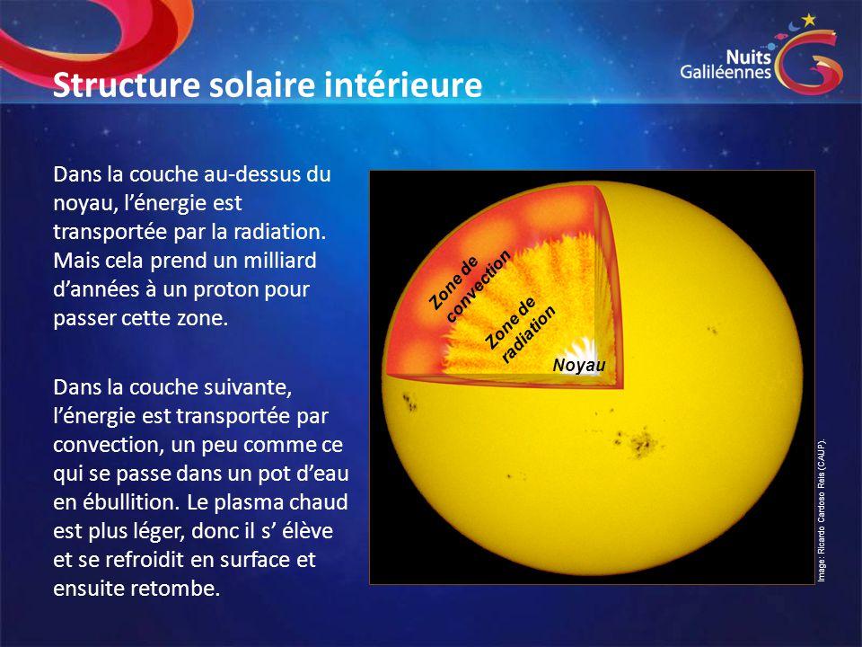Structure solaire intérieure Dans la couche au-dessus du noyau, l'énergie est transportée par la radiation. Mais cela prend un milliard d'années à un