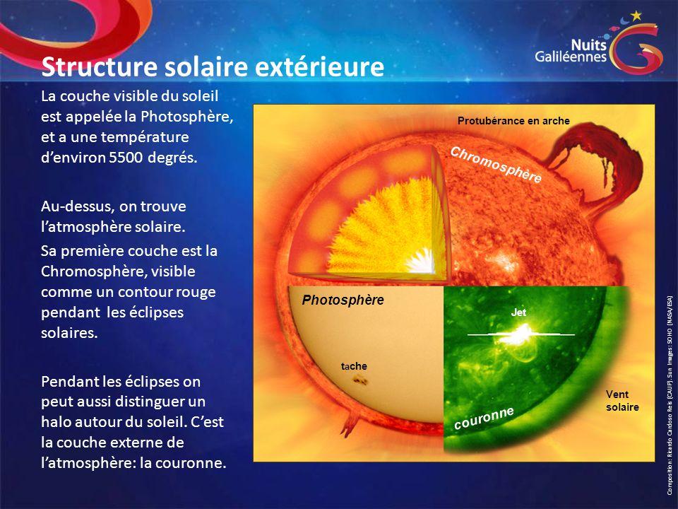 Structure solaire extérieure La couche visible du soleil est appelée la Photosphère, et a une température d'environ 5500 degrés. Au-dessus, on trouve