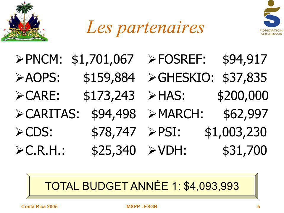 Costa Rica 2005 MSPP - FSGB5 Les partenaires  PNCM: $1,701,067  AOPS: $159,884  CARE: $173,243  CARITAS: $94,498  CDS: $78,747  C.R.H.: $25,340  FOSREF: $94,917  GHESKIO: $37,835  HAS: $200,000  MARCH: $62,997  PSI: $1,003,230  VDH: $31,700 TOTAL BUDGET ANNÉE 1: $4,093,993