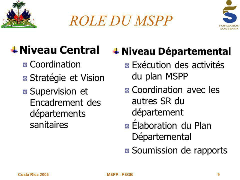 Costa Rica 2005 MSPP - FSGB9 ROLE DU MSPP Niveau Central Coordination Stratégie et Vision Supervision et Encadrement des départements sanitaires Niveau Départemental Exécution des activités du plan MSPP Coordination avec les autres SR du département Élaboration du Plan Départemental Soumission de rapports