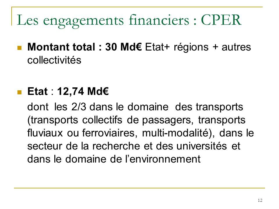 12 Les engagements financiers : CPER Montant total : 30 Md€ Etat+ régions + autres collectivités Etat : 12,74 Md€ dont les 2/3 dans le domaine des tra