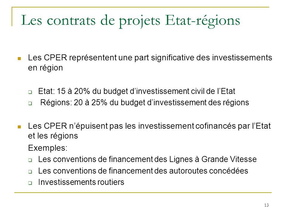 13 Les contrats de projets Etat-régions Les CPER représentent une part significative des investissements en région  Etat: 15 à 20% du budget d'invest