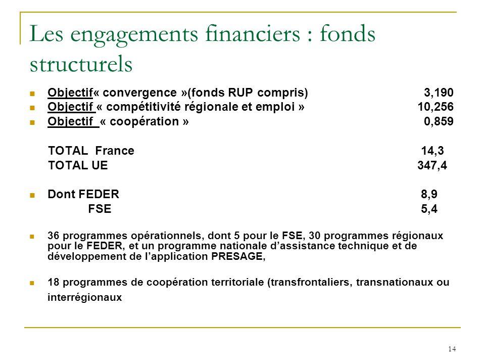 14 Les engagements financiers : fonds structurels Objectif« convergence »(fonds RUP compris) 3,190 Objectif « compétitivité régionale et emploi » 10,2