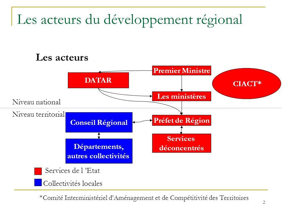 2 Les acteurs du développement régional Les acteurs Premier Ministre Les ministères Préfet de Région Services déconcentrés DATAR Conseil Régional Nive
