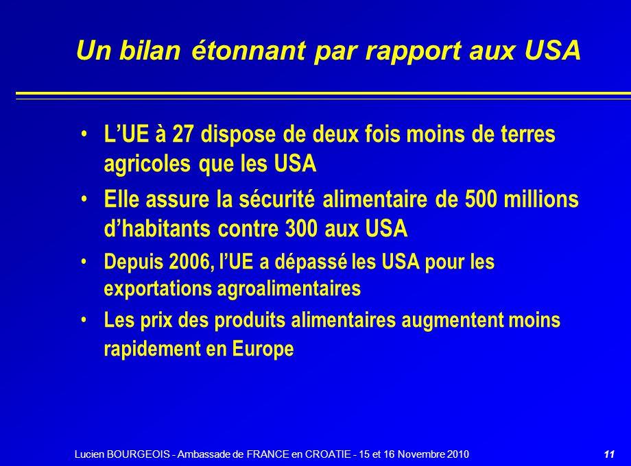 Un bilan étonnant par rapport aux USA L'UE à 27 dispose de deux fois moins de terres agricoles que les USA Elle assure la sécurité alimentaire de 500