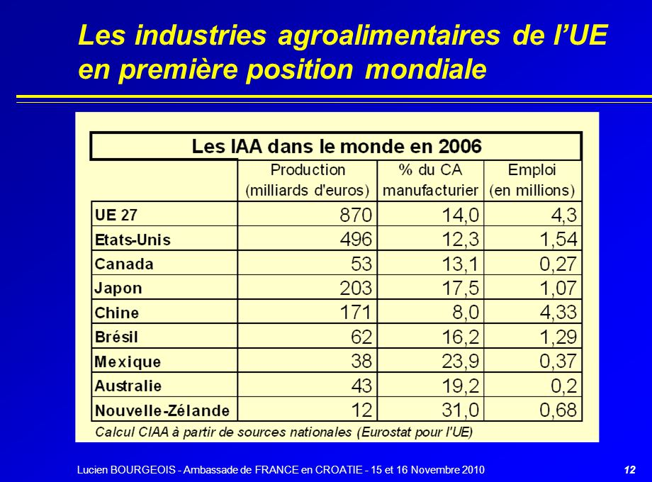 Les industries agroalimentaires de l'UE en première position mondiale Lucien BOURGEOIS - Ambassade de FRANCE en CROATIE - 15 et 16 Novembre 201012