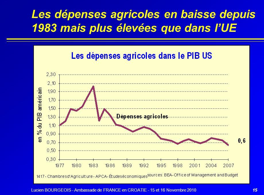 15 Les dépenses agricoles en baisse depuis 1983 mais plus élevées que dans l'UE Lucien BOURGEOIS - Ambassade de FRANCE en CROATIE - 15 et 16 Novembre