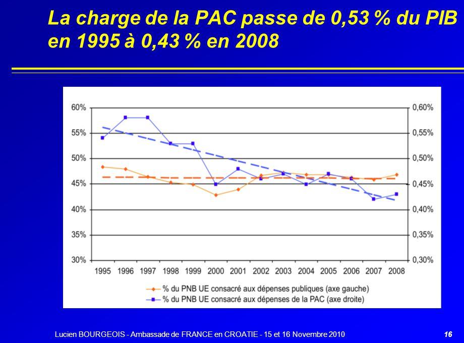 16 La charge de la PAC passe de 0,53 % du PIB en 1995 à 0,43 % en 2008 Lucien BOURGEOIS - Ambassade de FRANCE en CROATIE - 15 et 16 Novembre 2010