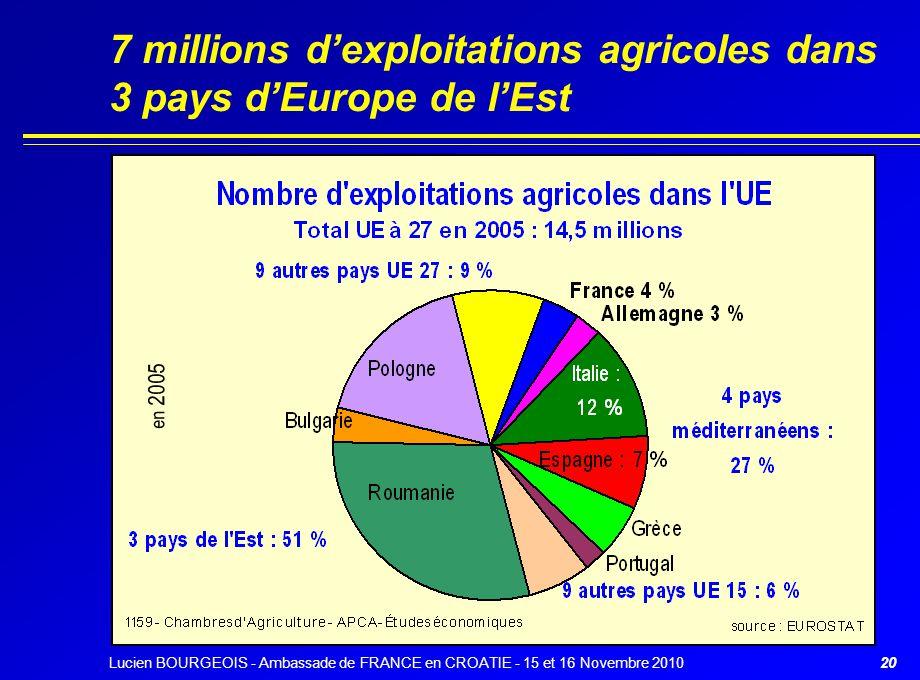 20 7 millions d'exploitations agricoles dans 3 pays d'Europe de l'Est en 2005