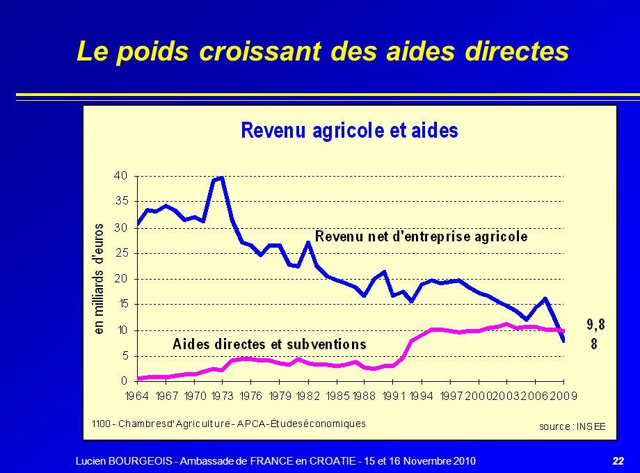 Le poids croissant des aides directes 22Lucien BOURGEOIS - Ambassade de FRANCE en CROATIE - 15 et 16 Novembre 2010