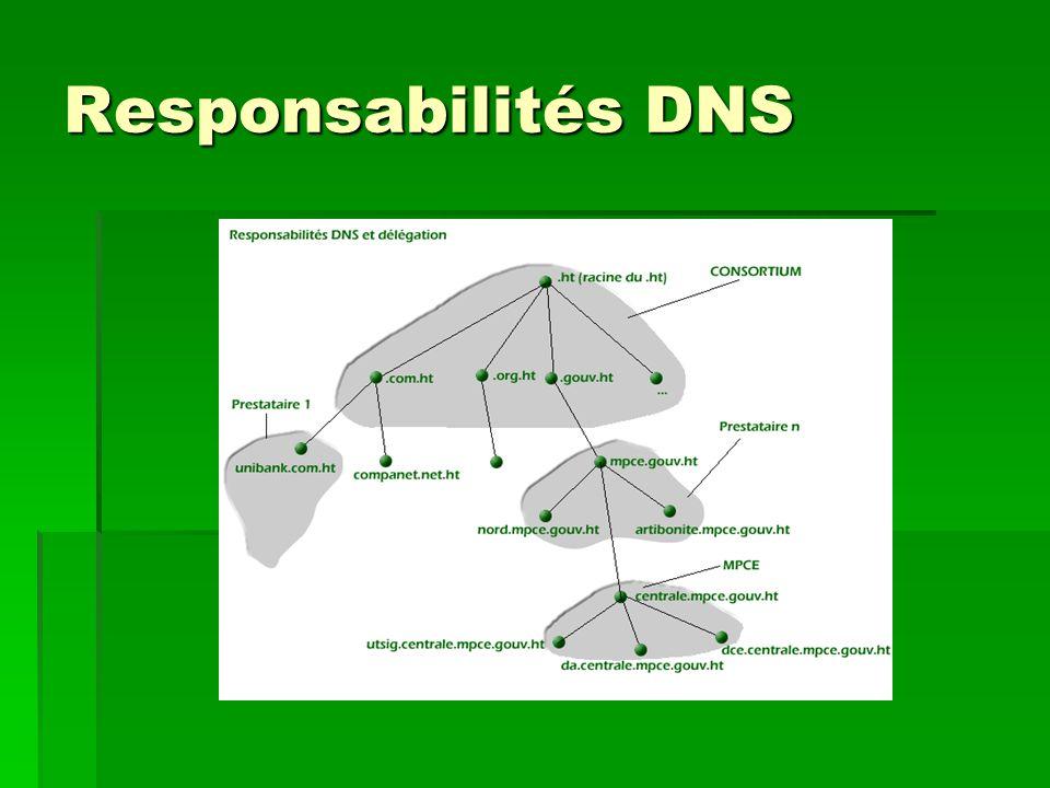 Responsabilités DNS