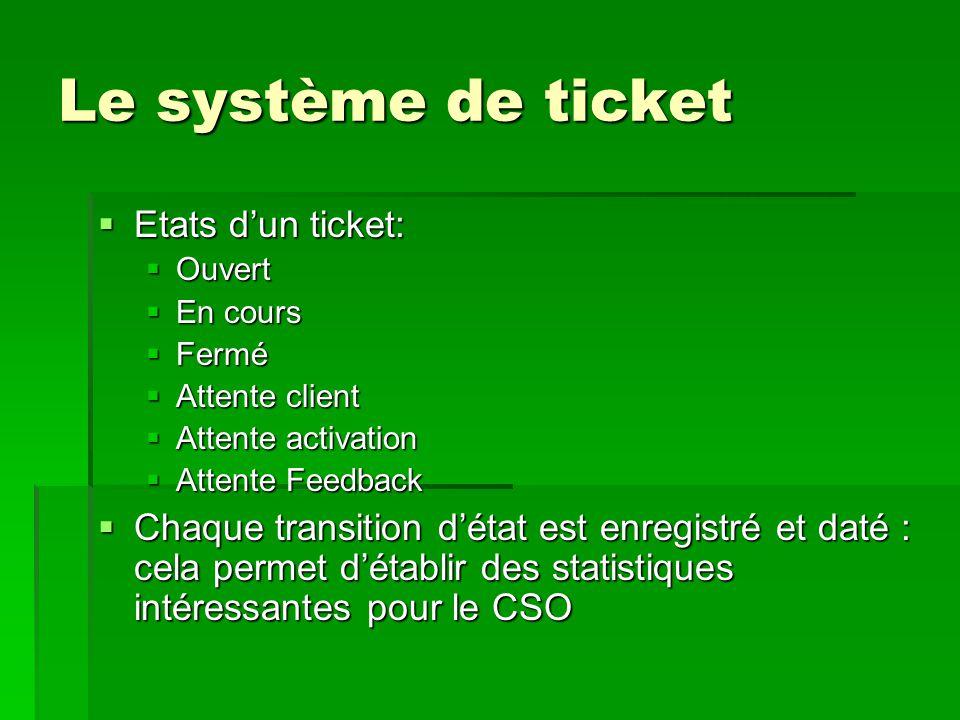 Le système de ticket  Etats d'un ticket:  Ouvert  En cours  Fermé  Attente client  Attente activation  Attente Feedback  Chaque transition d'é