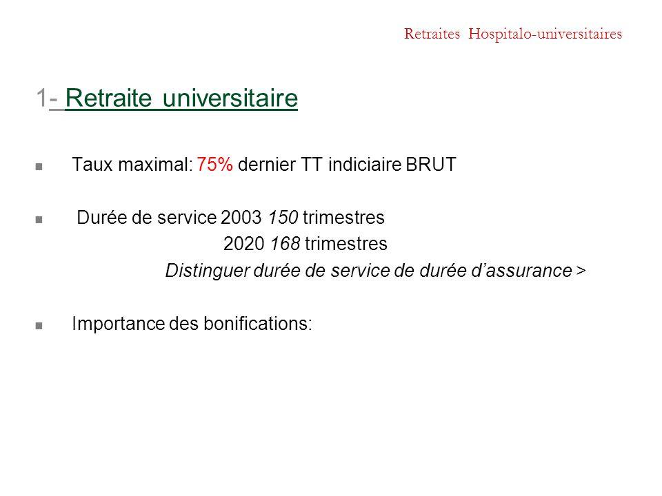 Retraites Hospitalo-universitaires 1- Retraite universitaire Taux maximal: 75% dernier TT indiciaire BRUT Durée de service 2003 150 trimestres 2020 16