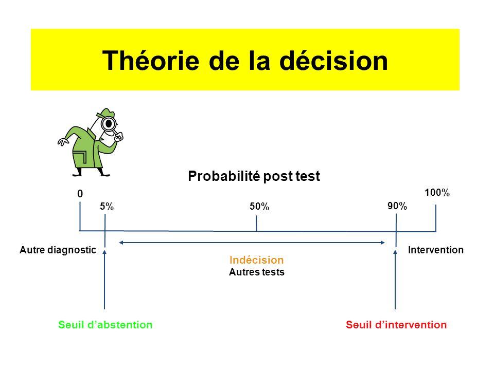 1- Utilité d'un marqueur biologique 1.1Théorie de la décision InterventionAutre diagnostic Seuil d'abstentionSeuil d'intervention 0 5% 50% 90% 100% In