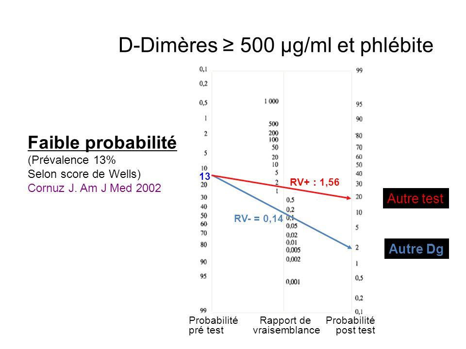 Probabilité pré test Probabilité post test Rapport de vraisemblance Faible probabilité (Prévalence 13% Selon score de Wells) Cornuz J. Am J Med 2002 R