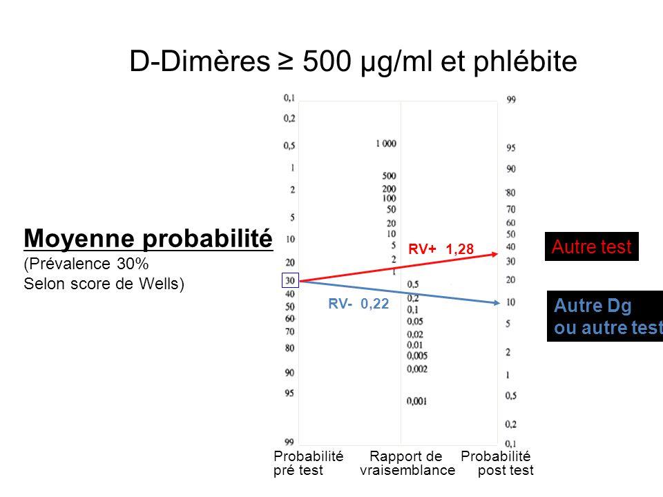 Probabilité pré test Probabilité post test Rapport de vraisemblance Autre Dg ou autre test? RV- 0,22 Moyenne probabilité (Prévalence 30% Selon score d