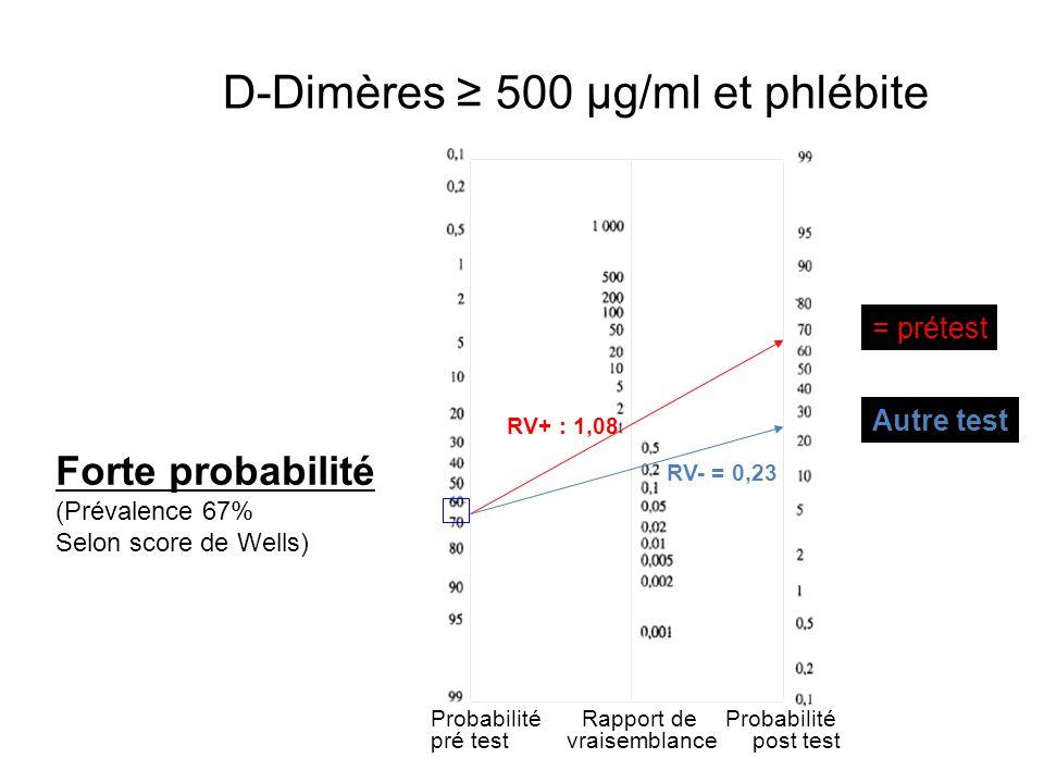 Probabilité pré test Probabilité post test Rapport de vraisemblance = prétest Autre test Forte probabilité (Prévalence 67% Selon score de Wells) RV+ : 1,08 RV- = 0,23 D-Dimères ≥ 500 µg/ml et phlébite