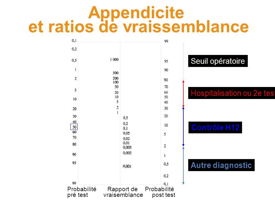 Probabilité pré test Probabilité post test Rapport de vraisemblance Appendicite et ratios de vraissemblance Seuil opératoire Hospitalisation ou 2e tes