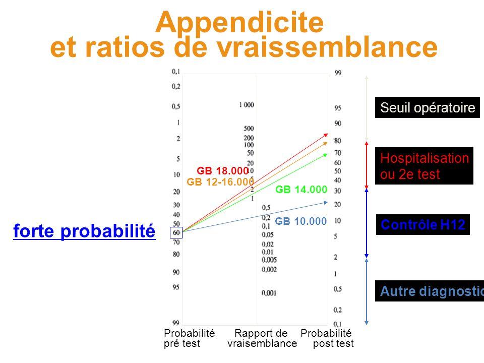 Probabilité pré test Probabilité post test Rapport de vraisemblance forte probabilité Appendicite et ratios de vraissemblance GB 12-16.000 GB 10.000 Seuil opératoire Hospitalisation ou 2e test Contrôle H12 Autre diagnostic GB 18.000 GB 14.000