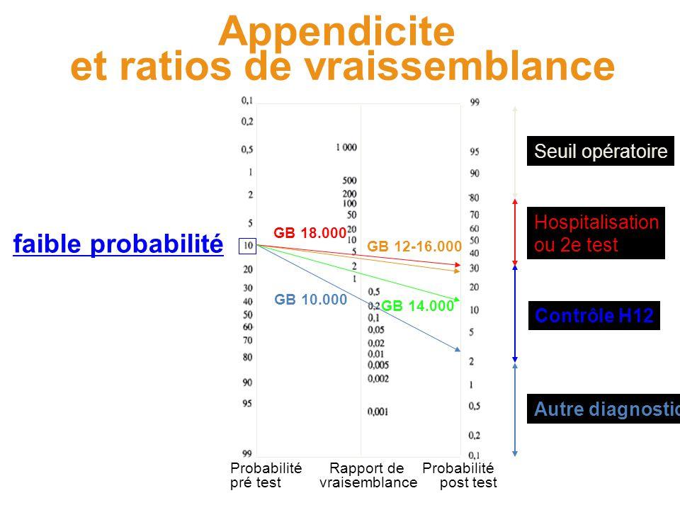 Probabilité pré test Probabilité post test Rapport de vraisemblance faible probabilité Appendicite et ratios de vraissemblance GB 12-16.000 GB 10.000 Seuil opératoire Contrôle H12 Autre diagnostic GB 18.000 GB 14.000 Hospitalisation ou 2e test