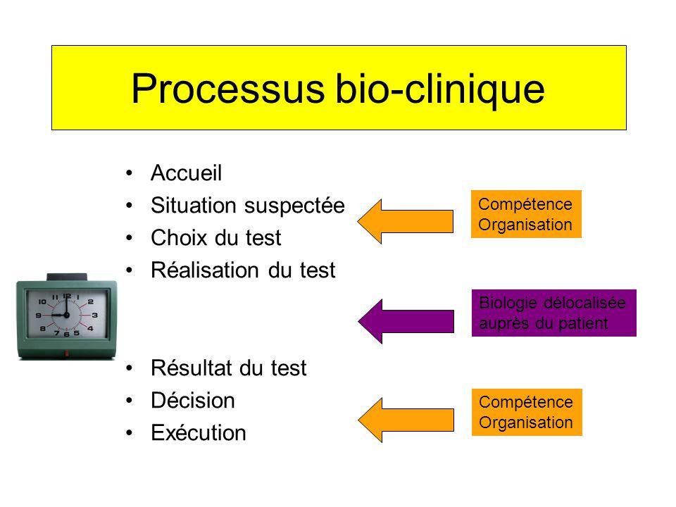 Processus bio-clinique Accueil Situation suspectée Choix du test Réalisation du test Résultat du test Décision Exécution Biologie délocalisée auprès du patient Compétence Organisation Compétence Organisation
