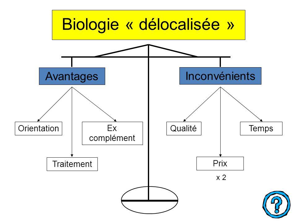 Biologie « délocalisée » Avantages Orientation Ex complément Traitement Inconvénients QualitéTemps Prix x 2