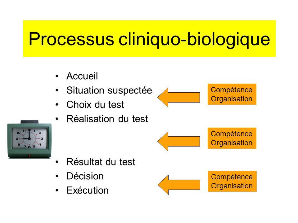 Processus cliniquo-biologique Accueil Situation suspectée Choix du test Réalisation du test Résultat du test Décision Exécution Compétence Organisation Compétence Organisation Compétence Organisation