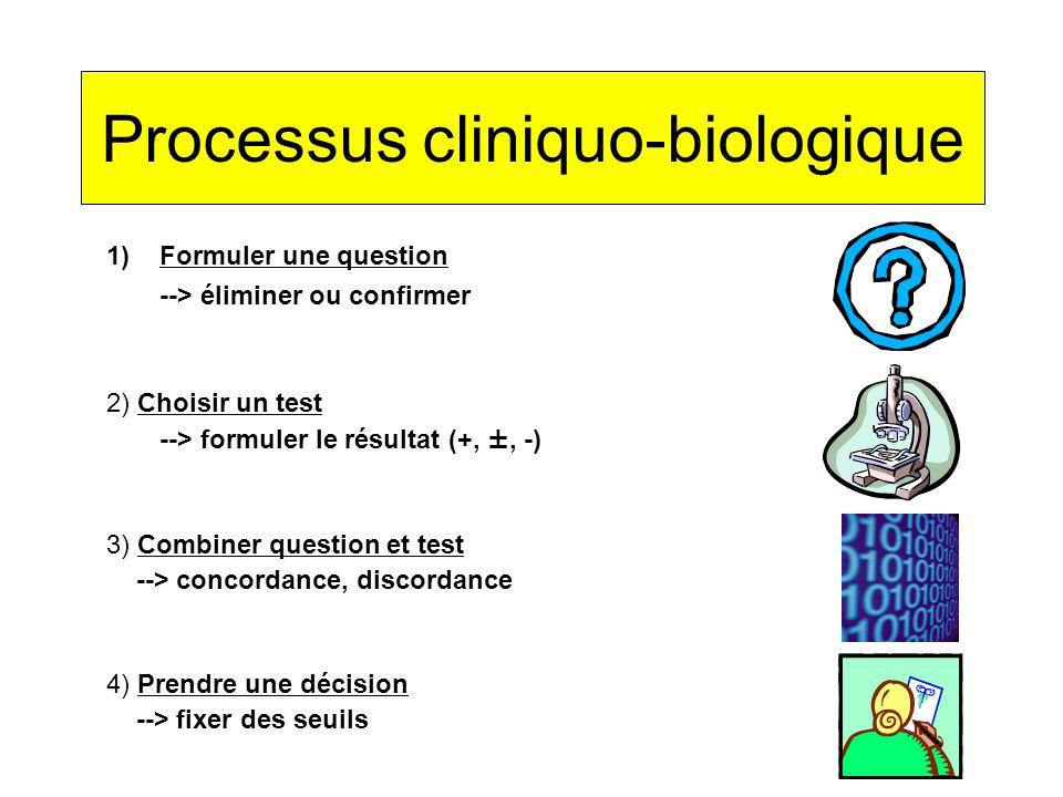 1)Formuler une question --> éliminer ou confirmer 2) Choisir un test --> formuler le résultat (+, ±, -) 4) Prendre une décision --> fixer des seuils 3) Combiner question et test --> concordance, discordance Processus cliniquo-biologique