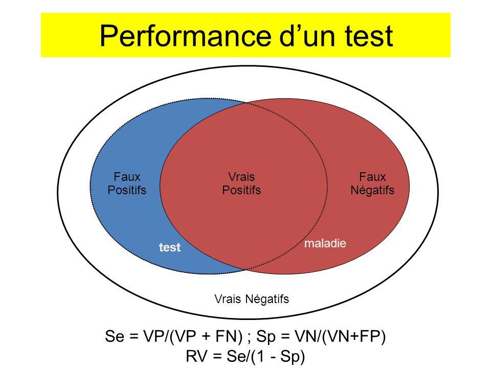 Se = VP/(VP + FN) ; Sp = VN/(VN+FP) RV = Se/(1 - Sp) Vrais Négatifs test Faux Positifs maladie Faux Négatifs Vrais Positifs Performance d'un test