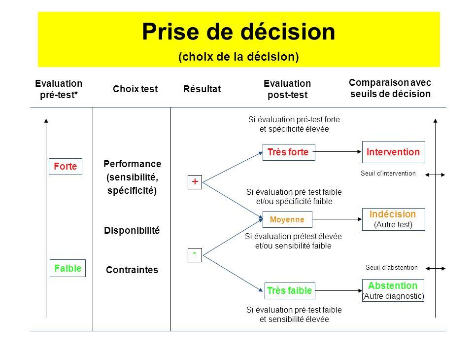 Choix test Résultat Evaluation post-test Evaluation pré-test* Performance (sensibilité, spécificité) Disponibilité Contraintes Si évaluation pré-test