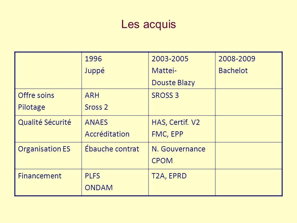 Les acquis 1996 Juppé 2003-2005 Mattei- Douste Blazy 2008-2009 Bachelot Offre soins Pilotage ARH Sross 2 SROSS 3 Qualité SécuritéANAES Accréditation HAS, Certif.