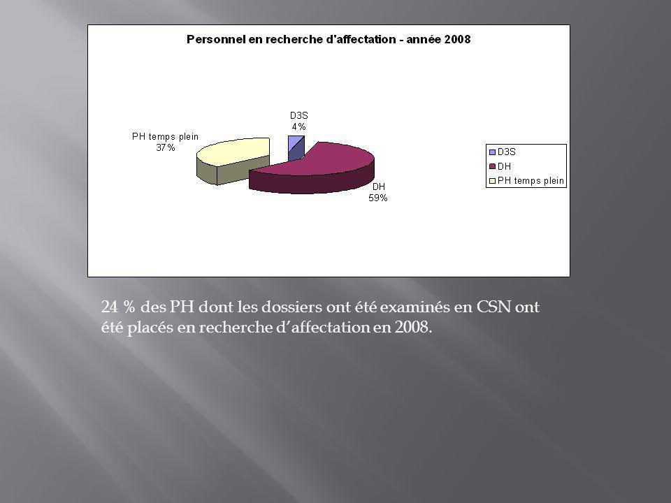 24 % des PH dont les dossiers ont été examinés en CSN ont été placés en recherche d'affectation en 2008.