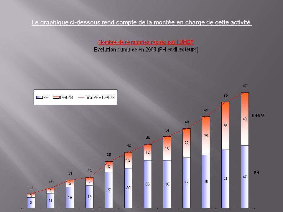 Le graphique ci-dessous rend compte de la montée en charge de cette activité