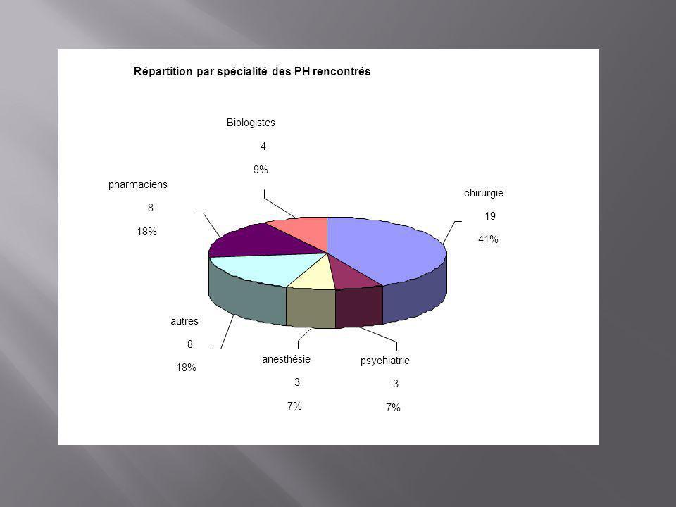Répartition par spécialité des PH rencontrés chirurgie 19 41% psychiatrie 3 7% anesthésie 3 7% autres 8 18% pharmaciens 8 18% Biologistes 4 9%