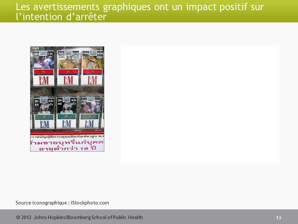  2012 Johns Hopkins Bloomberg School of Public Health Les avertissements graphiques ont un impact positif sur l'intention d'arrêter 13 Source iconographique : iStockphoto.com
