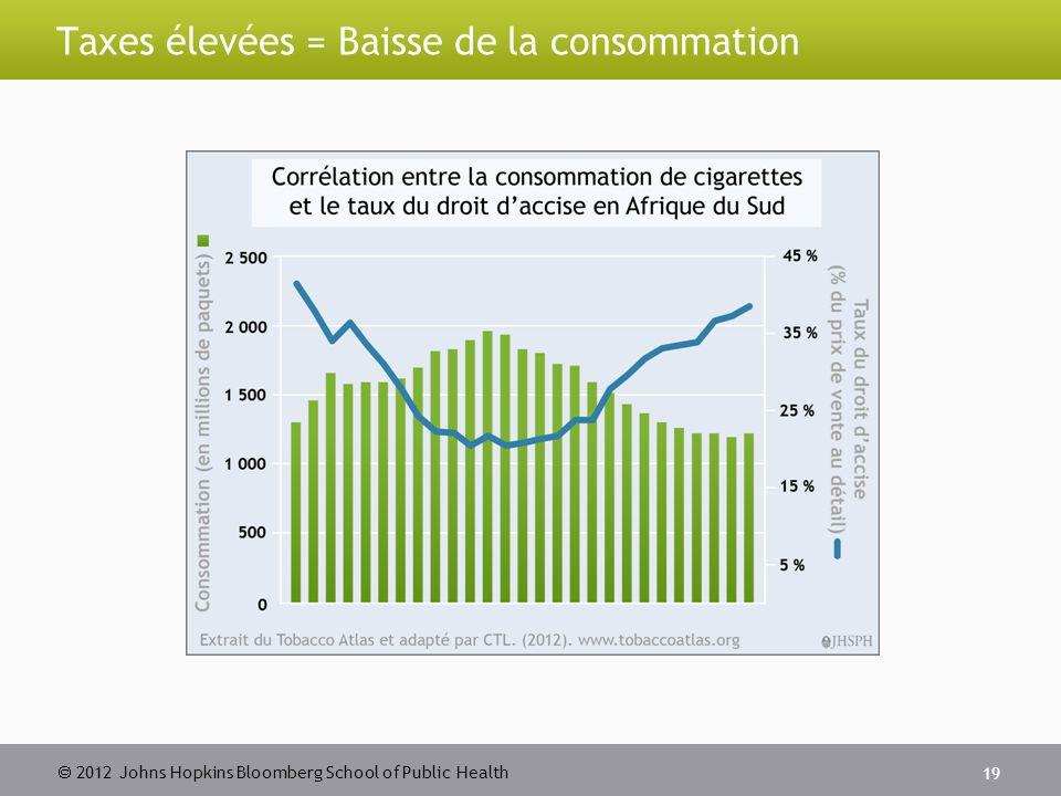  2012 Johns Hopkins Bloomberg School of Public Health Taxes élevées = Baisse de la consommation 19