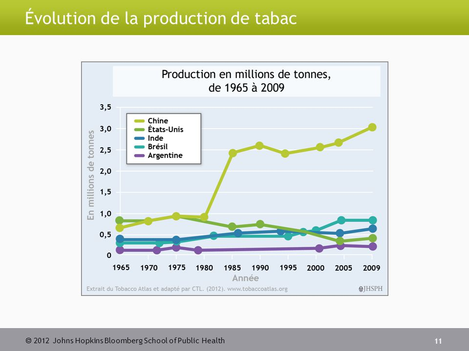  2012 Johns Hopkins Bloomberg School of Public Health Évolution de la production de tabac 11