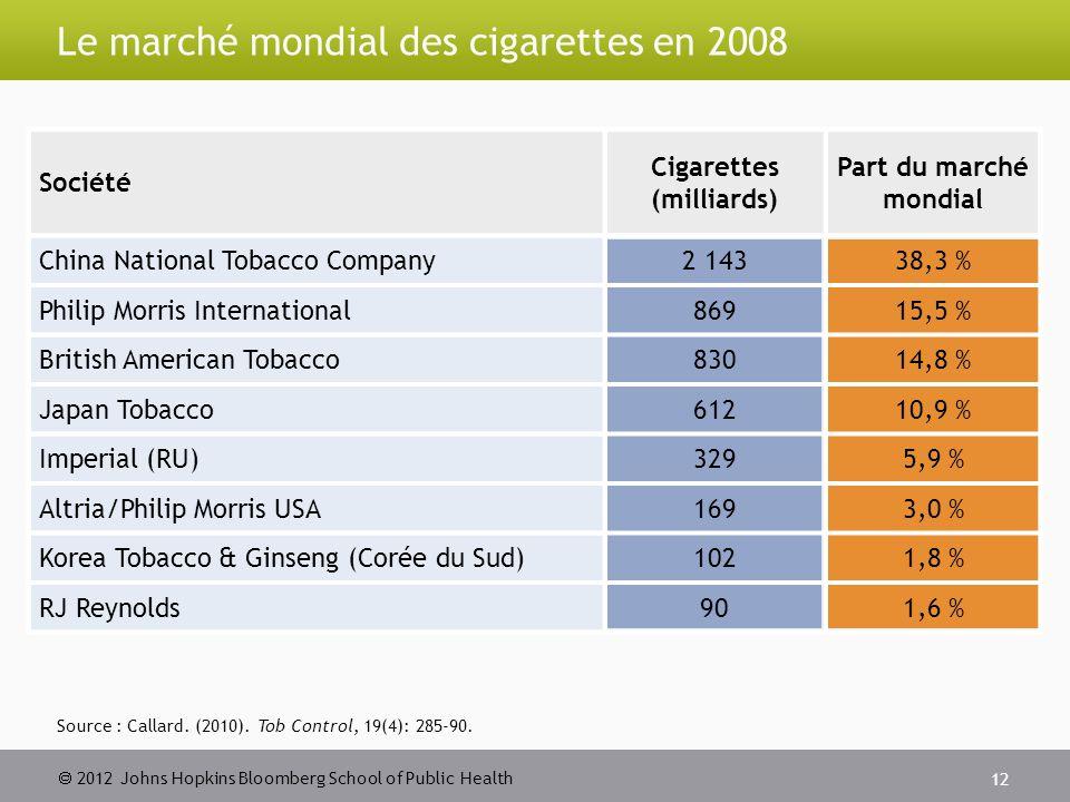  2012 Johns Hopkins Bloomberg School of Public Health Le marché mondial des cigarettes en 2008 12 Société Cigarettes (milliards) Part du marché mondial China National Tobacco Company2 14338,3 % Philip Morris International86915,5 % British American Tobacco83014,8 % Japan Tobacco61210,9 % Imperial (RU)3295,9 % Altria/Philip Morris USA1693,0 % Korea Tobacco & Ginseng (Corée du Sud)1021,8 % RJ Reynolds901,6 % Source : Callard.