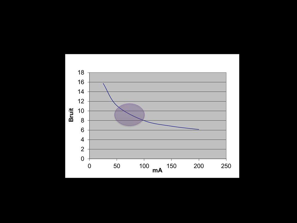 Milliampérage Avant les techniques de modulation de la dose : Thorax : mAs eff = 1.0 x kg AP : mAs eff = 1.5 x kg Thorax : mAs eff = 1.0 x kg AP : mAs eff = 1.5 x kg