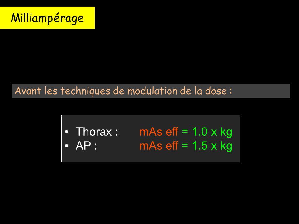 Milliampérage Avant les techniques de modulation de la dose : Thorax : mAs eff = 1.0 x kg AP : mAs eff = 1.5 x kg Thorax : mAs eff = 1.0 x kg AP : mAs