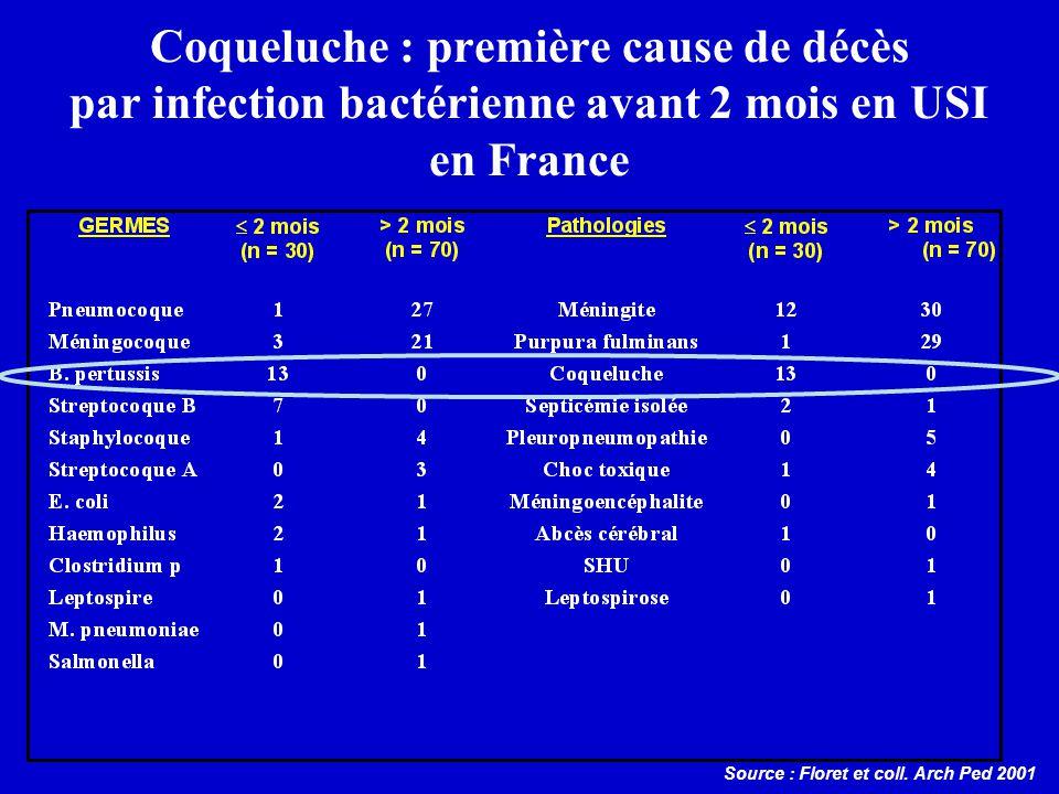 Coqueluche : première cause de décès par infection bactérienne avant 2 mois en USI en France Source : Floret et coll.