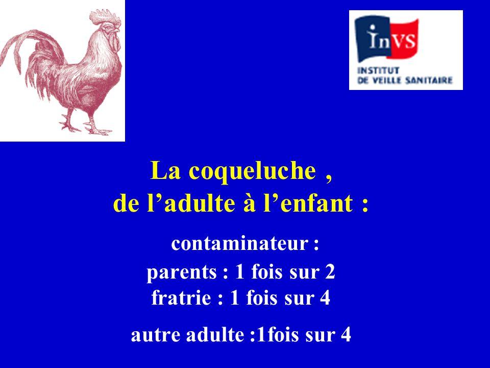 La coqueluche, de l'adulte à l'enfant : contaminateur : parents : 1 fois sur 2 fratrie : 1 fois sur 4 autre adulte :1fois sur 4