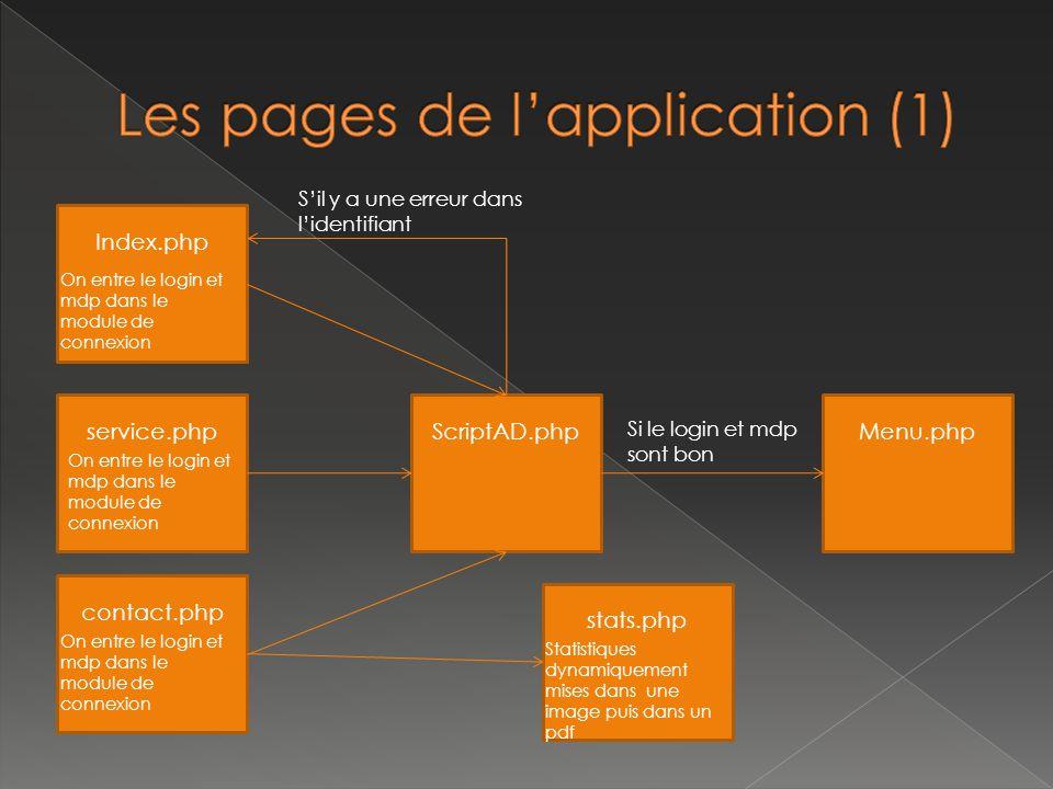 Index.php service.php contact.php Menu.phpScriptAD.php On entre le login et mdp dans le module de connexion S'il y a une erreur dans l'identifiant Si le login et mdp sont bon stats.php Statistiques dynamiquement mises dans une image puis dans un pdf
