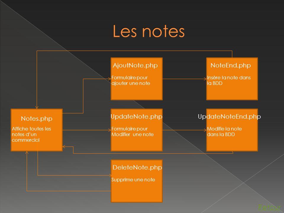 Notes.php Affiche toutes les notes d'un commercial AjoutNote.php Formulaire pour ajouter une note UpdateNote.php Formulaire pour Modifier une note DeleteNote.php Supprime une note NoteEnd.php Insère la note dans la BDD UpdateNoteEnd.php Modifie la note dans la BDD Retour