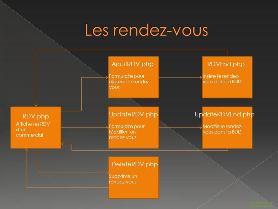 RDV.php AjoutRDV.php Formulaire pour ajouter un rendez- vous UpdateRDV.php Formulaire pour Modifier un rendez-vous DeleteRDV.php Supprime un rendez-vous RDVEnd.php Insère le rendez- vous dans la BDD UpdateRDVEnd.php Modifie le rendez- vous dans la BDD Affiche les RDV d'un commercial Retour