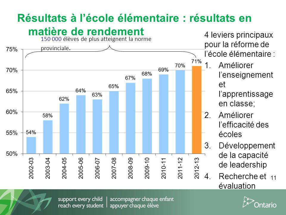 11 Résultats à l'école élémentaire : résultats en matière de rendement 4 leviers principaux pour la réforme de l'école élémentaire : 1.Améliorer l'ens