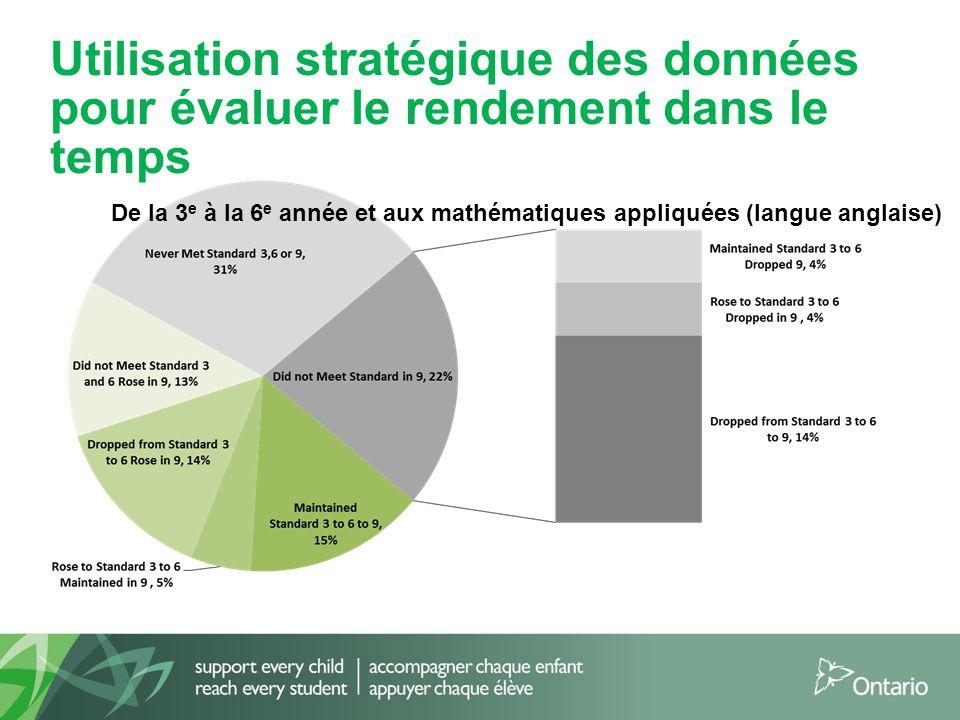 21 Utilisation stratégique des données pour évaluer le rendement dans le temps De la 3 e à la 6 e année et aux mathématiques appliquées (langue anglai