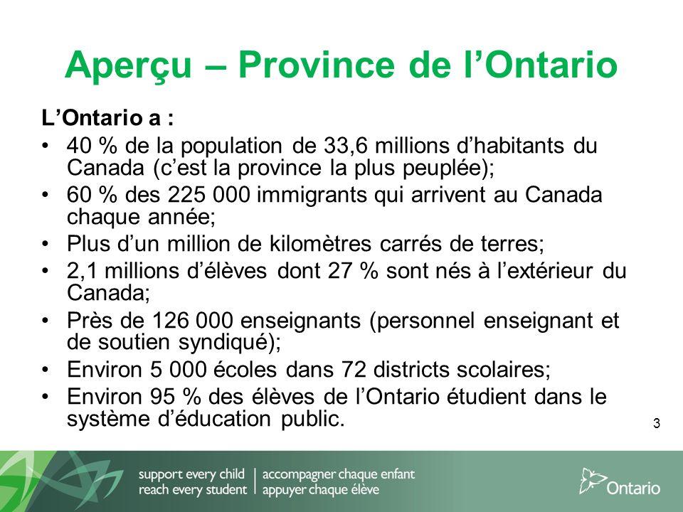 3 Aperçu – Province de l'Ontario L'Ontario a : 40 % de la population de 33,6 millions d'habitants du Canada (c'est la province la plus peuplée); 60 % des 225 000 immigrants qui arrivent au Canada chaque année; Plus d'un million de kilomètres carrés de terres; 2,1 millions d'élèves dont 27 % sont nés à l'extérieur du Canada; Près de 126 000 enseignants (personnel enseignant et de soutien syndiqué); Environ 5 000 écoles dans 72 districts scolaires; Environ 95 % des élèves de l'Ontario étudient dans le système d'éducation public.